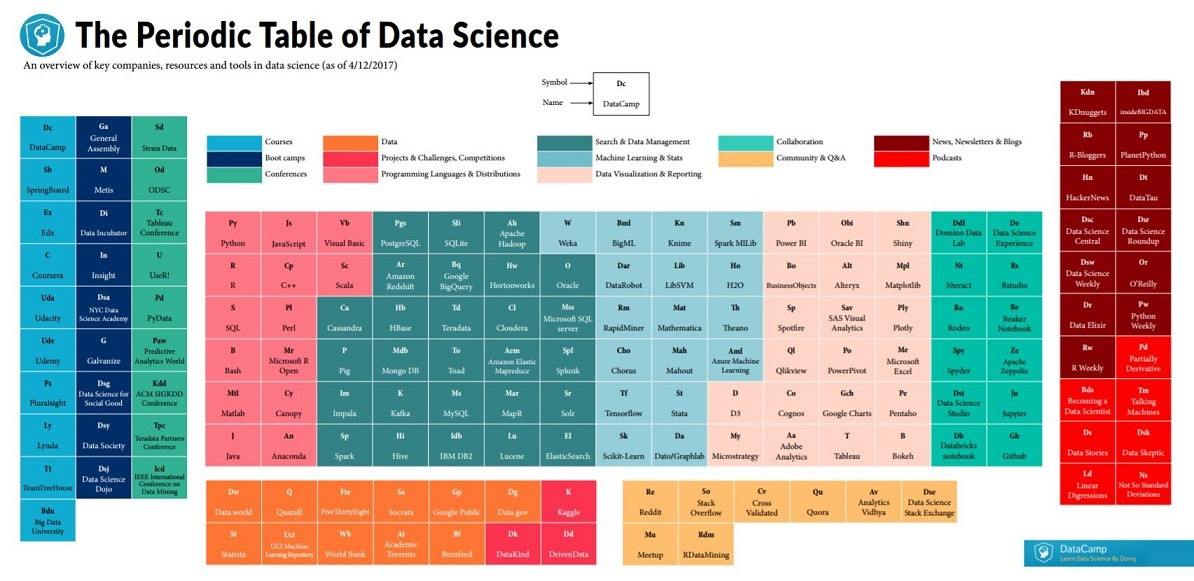 Periodic Table periodic table jpg : Periodic Table of Data Science - Analytics Tuts