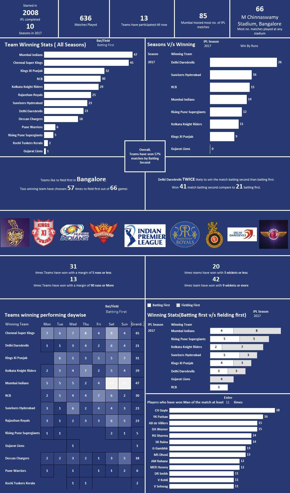 IPL Stats 2008-2017 – Analytics Tuts