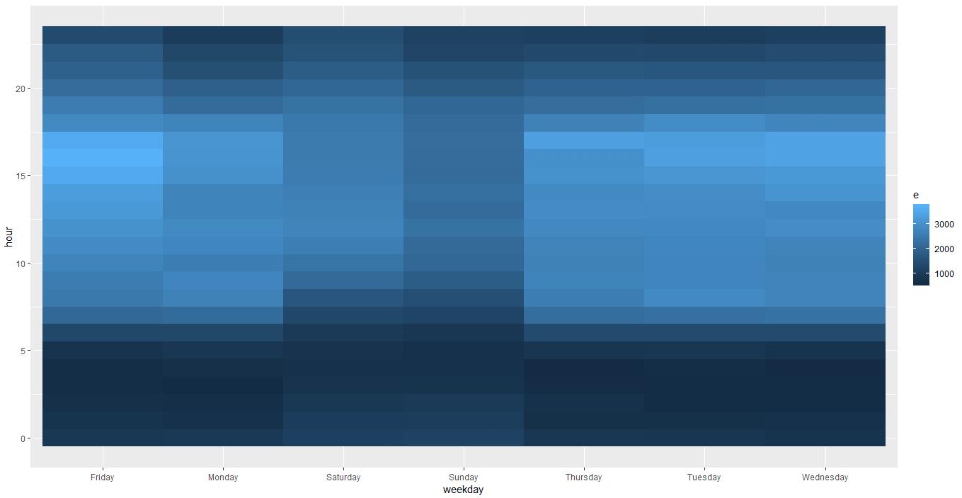 Creating Heatmap in R – Analytics Tuts